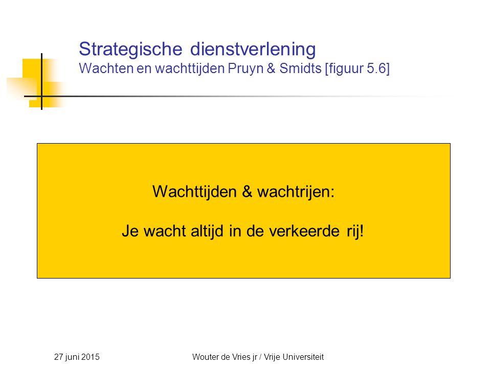 Strategische dienstverlening Wachten en wachttijden Pruyn & Smidts [figuur 5.6]